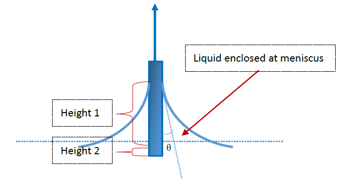 contact angle measurement and contact angle meter by sessile drop method